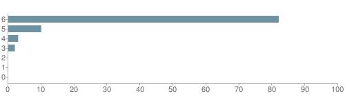 Chart?cht=bhs&chs=500x140&chbh=10&chco=6f92a3&chxt=x,y&chd=t:82,10,3,2,0,0,0&chm=t+82%,333333,0,0,10|t+10%,333333,0,1,10|t+3%,333333,0,2,10|t+2%,333333,0,3,10|t+0%,333333,0,4,10|t+0%,333333,0,5,10|t+0%,333333,0,6,10&chxl=1:|other|indian|hawaiian|asian|hispanic|black|white